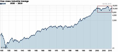 Indice Dow Jones - Quotazioni - WI000INDU006 (INDU) - Indice ...