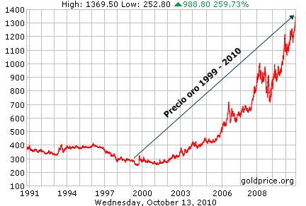 Índice Dow Jones Versus Precio Oro 1999 2010