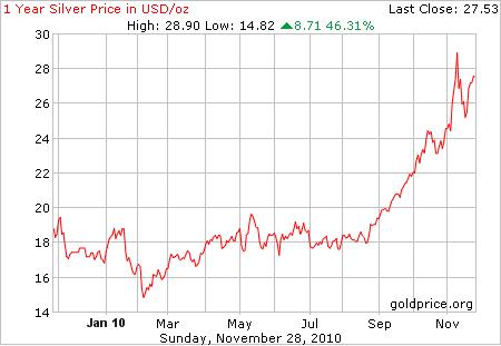 La evoluci n del precio de la plata - Cuberterias de plata precios ...