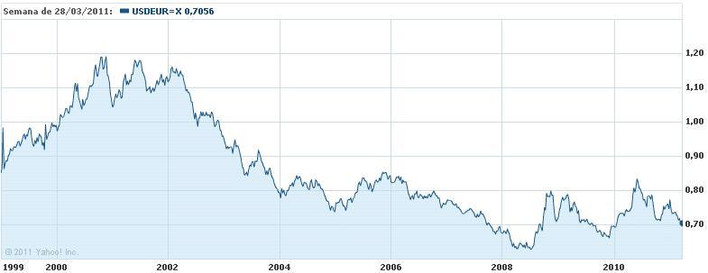 Ahora Voy A Pintar Las Líneas De Su Depreciación Por La Vía Inflación Al Mismo Ritmo Un 10 Ciento Anual Aunque Me Consta Que El Dólar Se Ha