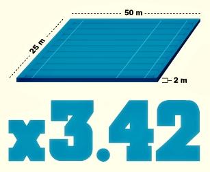 el ancho de una piscina olimpica: