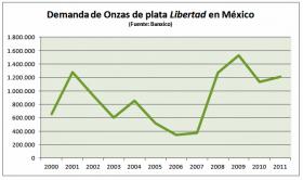 Demanda onzas plata Libertad en México