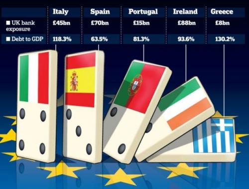Dominós de la Deuda Europa PIIG