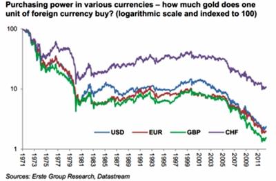 divisas en oro