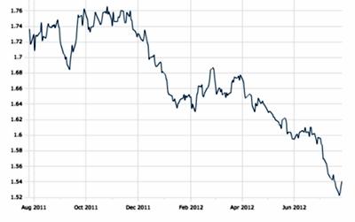 euro dólar singapur