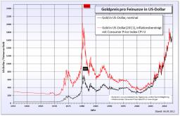 Gráfica precio oro dólares