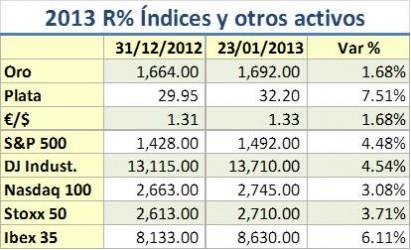 Precios activos 2013