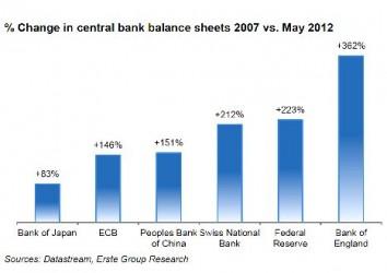 Balances de los principales bancos centrales occidentales