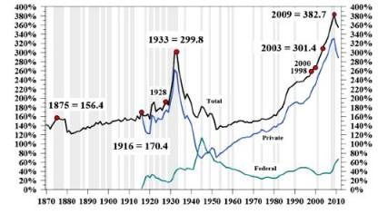 Deuda pública y privada agregada EEUU desde 1870