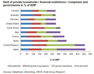 Deuda publica, privada, instituciones financieras y empresas