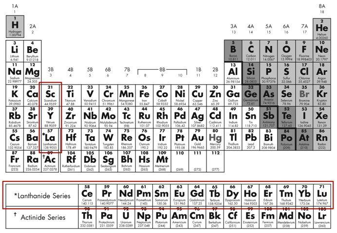 metales de tierras raras - Tabla Periodica Tierras Raras