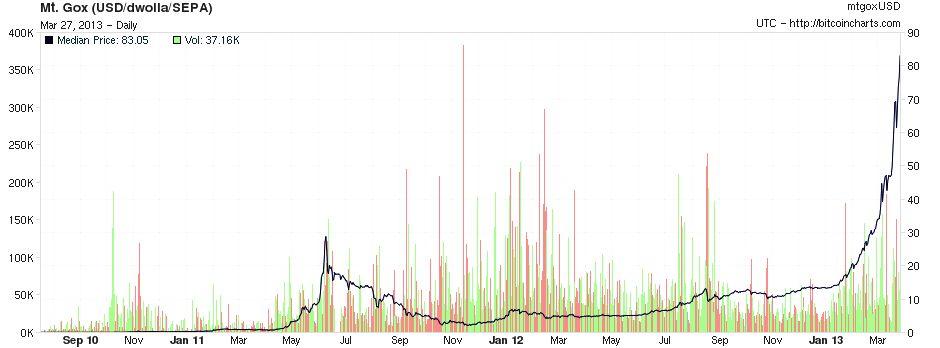 Bitcoin gráfico septiembre 2010 - marzo 2013