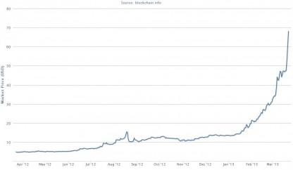 Evolución precio bitcoin 2012