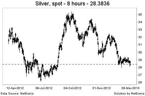 Gráfico plata 2012 - 2013