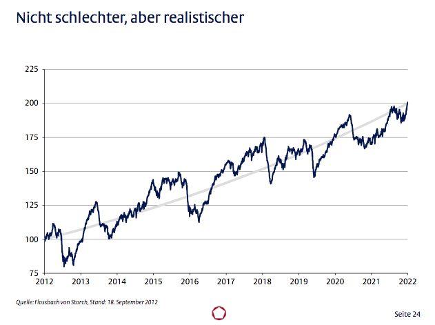 Mercado con tendencia alcista y volatilidad