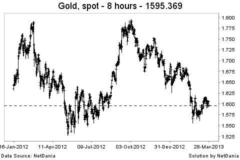 Precio oro gráfico marzo