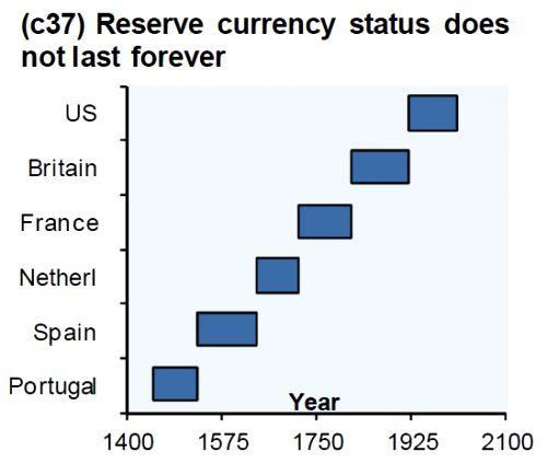 monedas de reserva mundial