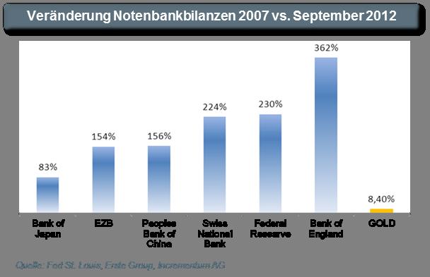 Cambios volumen balance principales bancos centrales