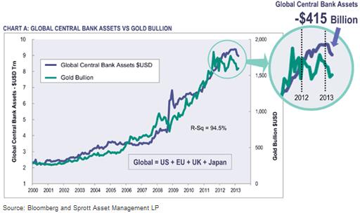 Correlacion oro activos banca central