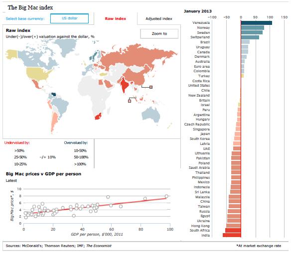 Gráficas índice Big Mac The Economist Enero 2013