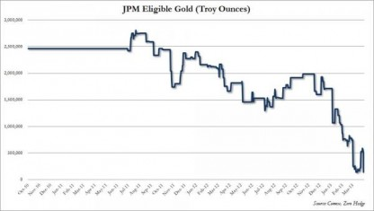 JPM Eligible Gold April 2013