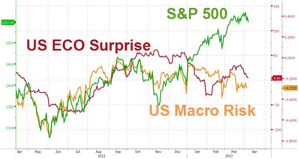 Datos Macro vs SP500
