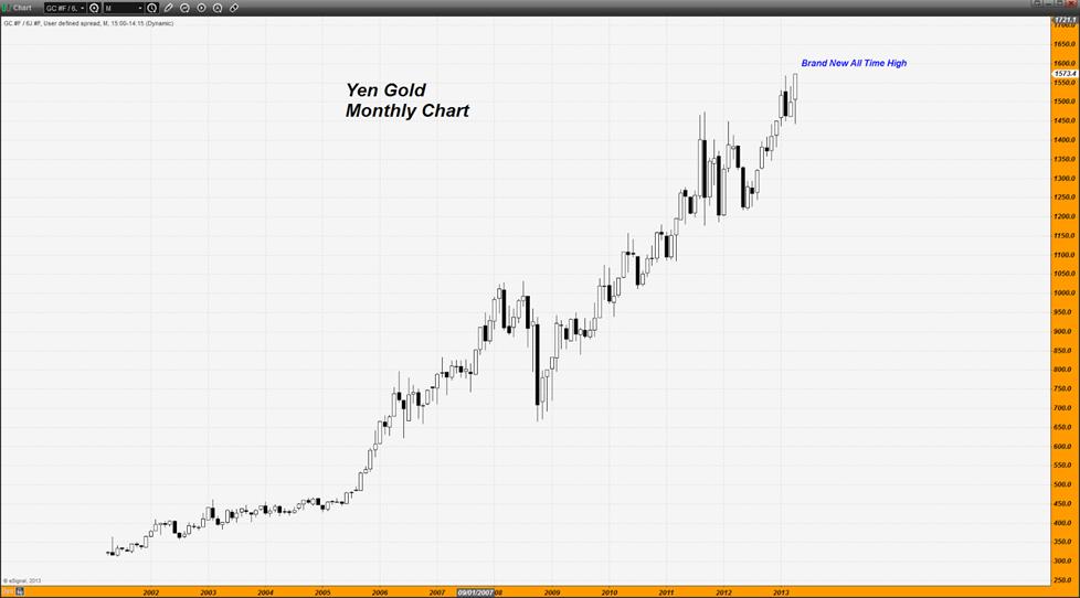 Oro en yenes en maximos historicos