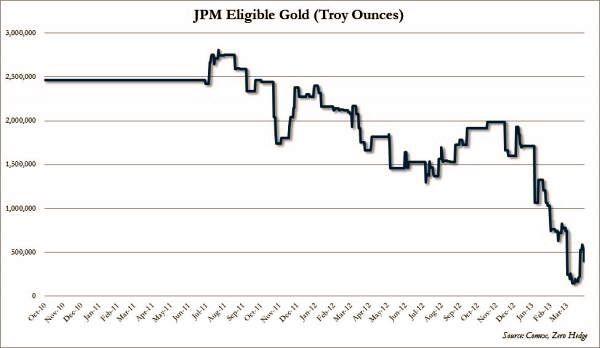 Reservas de oro 'eligible gold' de JP Morgan
