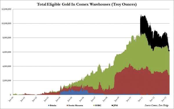 Reservas totales de oro de 'eligible gold' del COMEX