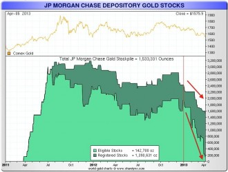 Depositos de oro de JP Morgan Chase