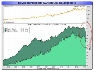 Depositos de oro fisico en el COMEX-