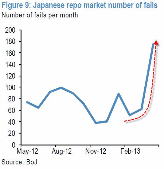 Banco de Japón repos fallos 2013 Mayo