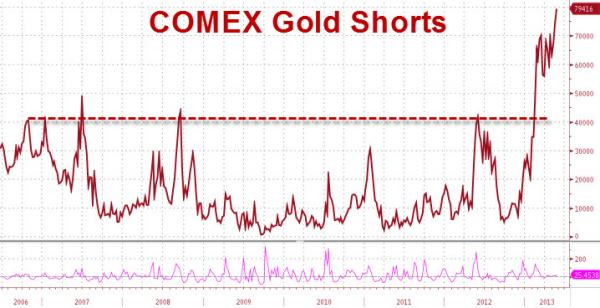 COMEX Cortos Oro Mayo 2013