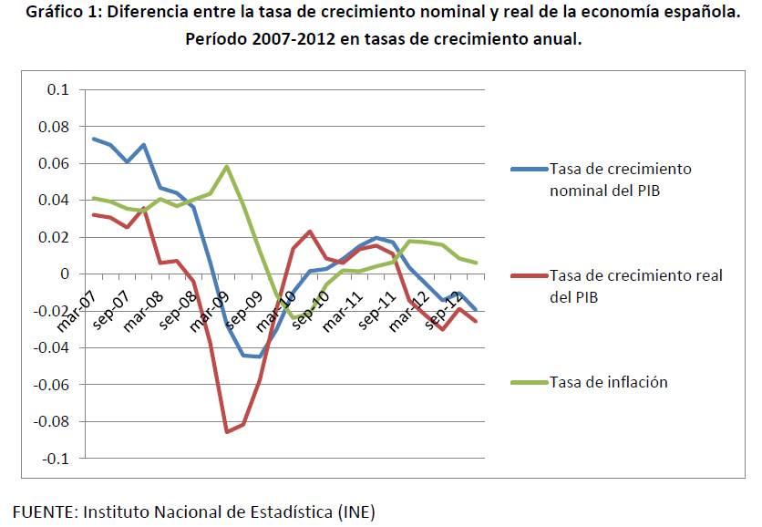 Crecimiento real vs nominal PIB España 2007 a 2012