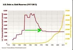 Deuda EEUU y reservas de oro