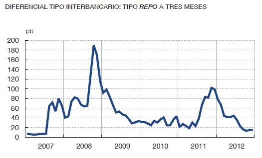 Diferencial Tipo Interbancario - Tipo Repo a tres meses 2007 a 2012