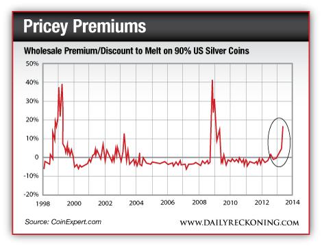 Primas a pagar en mercado físico sobre mercado de papel 1998 2014