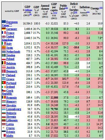 Ratio Deuda PIB paises europeos 2012