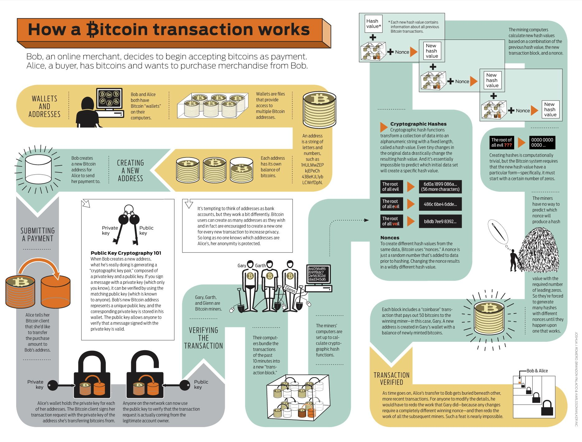 Bitcoin - Infografía de una transacción