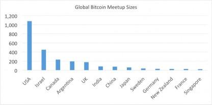 Bitcoin reuniones en todo el mundo