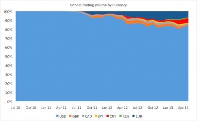 Bitcoin volumen de comercio por divisas