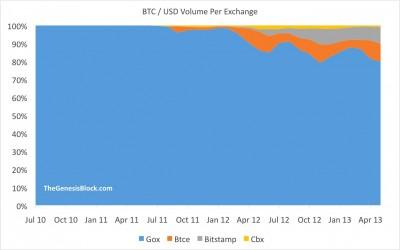 Bitcoin volumen por operadores