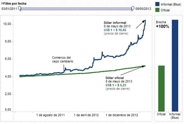 Cambio peso argentino dólar oficial y dólar blue