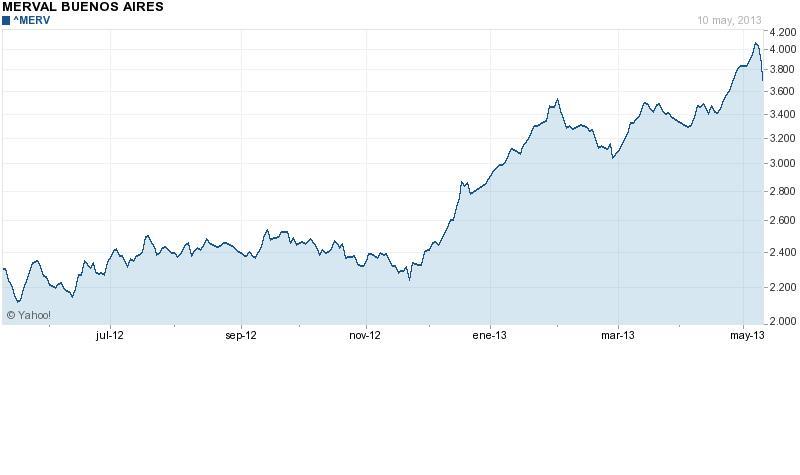 Evolución índice Merval de la Bolsa Buenos Aires Julio12 Mayo13