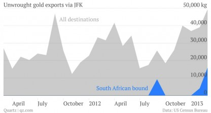 Exportaciones de oro en bruto vía aeropuerto JFK Nueva York