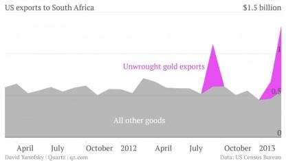 Exportaciones EEUU - Sudáfrica
