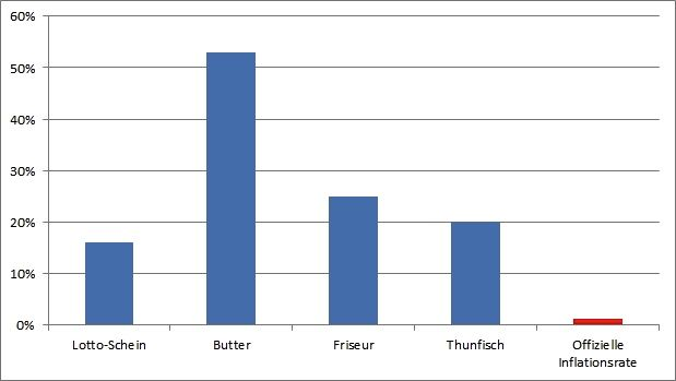 Inflación real versus inflación oficial en Alemania