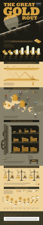 Infografía sobre el oro de inversión de Saxo Bank