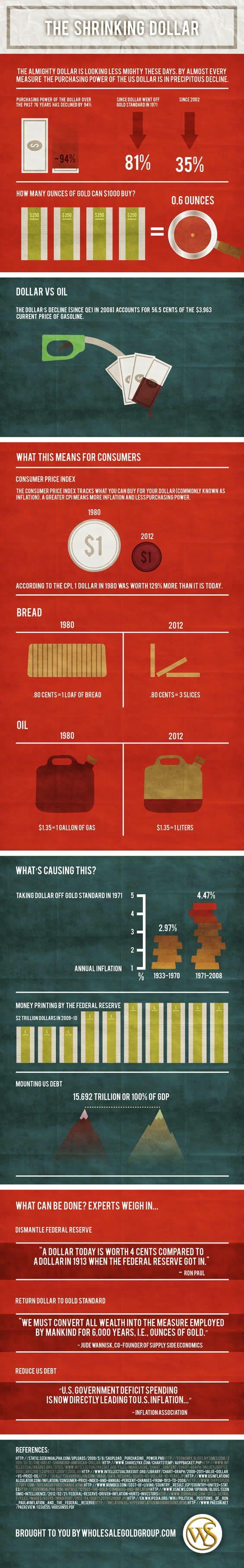 Infografía sobre la pérdida de valor del dólar estadounidense