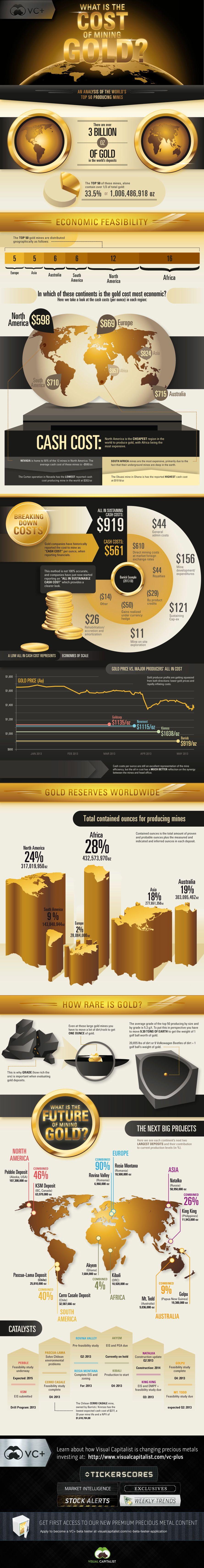 Infografía sobre minería de oro y su producción